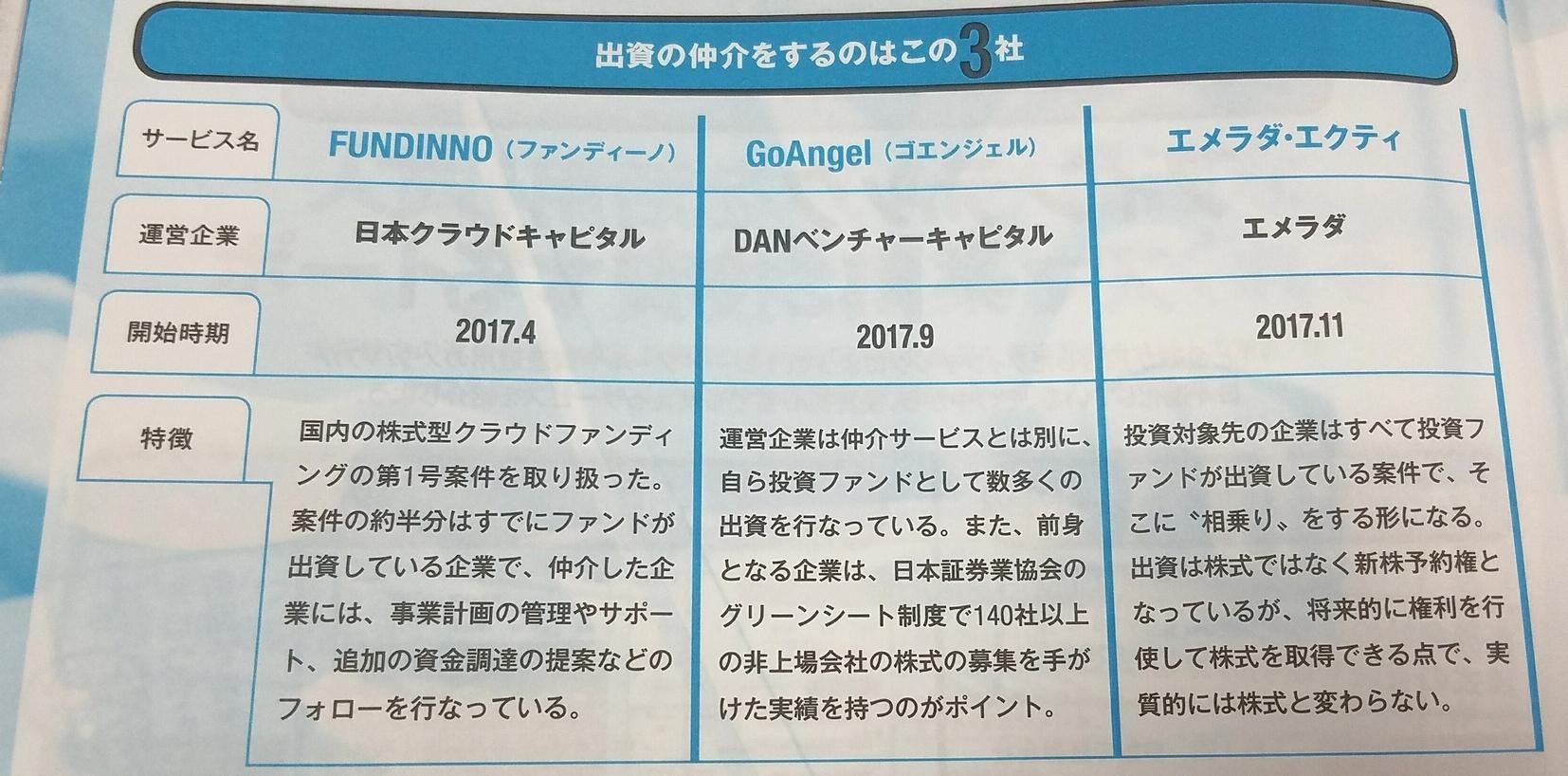 株式型クラウドファンディング3社紹介
