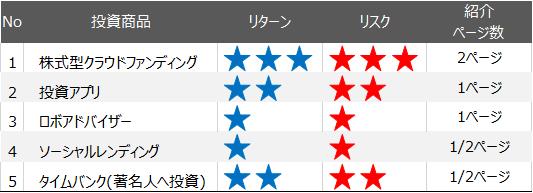 DIME編集部による新投資商品評価