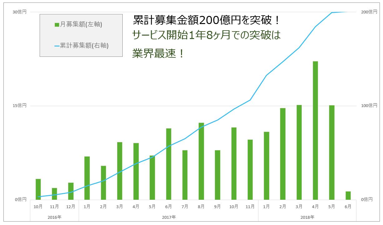 グリーンインフラレンディング200億円突破!