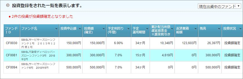 04_SBIソーシャルレンディングサービサーローンファンド投資