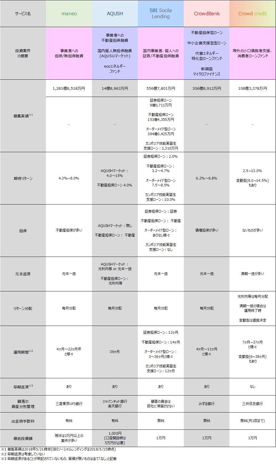01_ソーシャルレンディング2018年6月案件比較