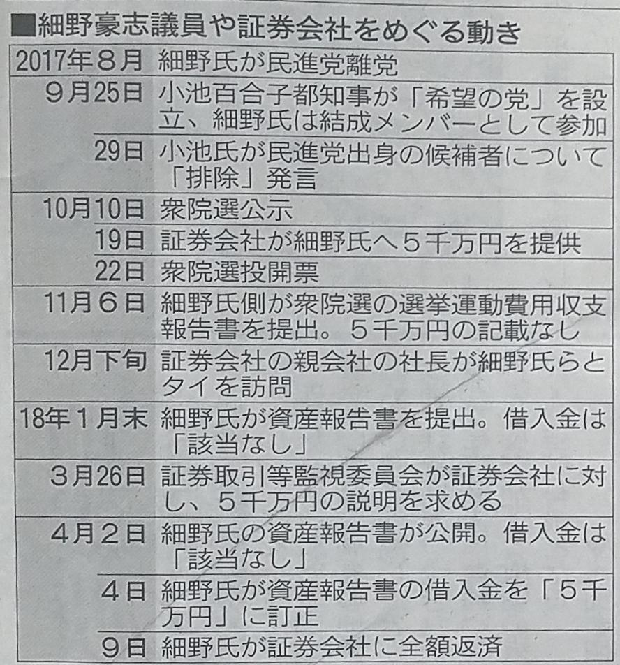 朝日新聞2018年6月27日号朝刊38面時系列