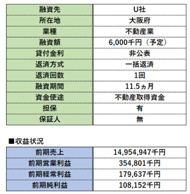 SAMURAI_SAF不動産ローンファンド4号_融資先U社