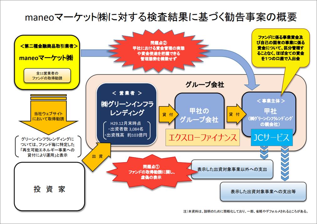 maneoマーケット株式会社に対する検査結果に基づく勧告について