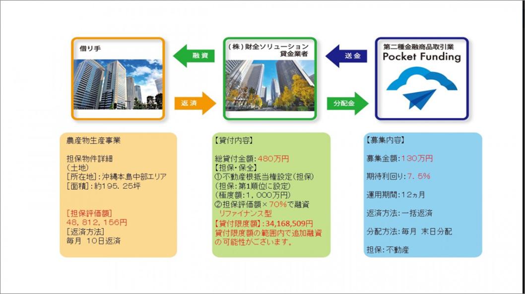 02_ポケットファンディング_22万5千円投資