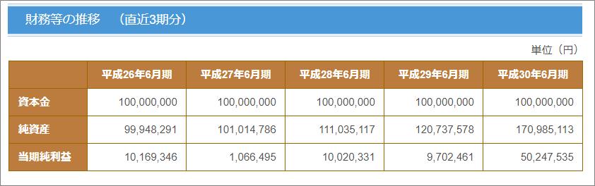 09_トラストレンディングへ20万円投資