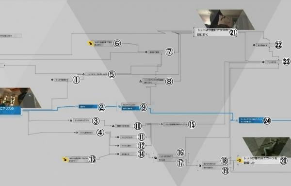 【Detroit Become Human(デトロイト)攻略】『夜のあらし』のフローチャート完成図/100%コンプリート表