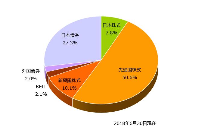 2018年6月末の資産配分(アセットアロケーション)