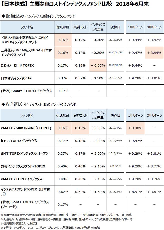 日本株式クラスの主要なインデックスファンドについて、2018年6月末で比較
