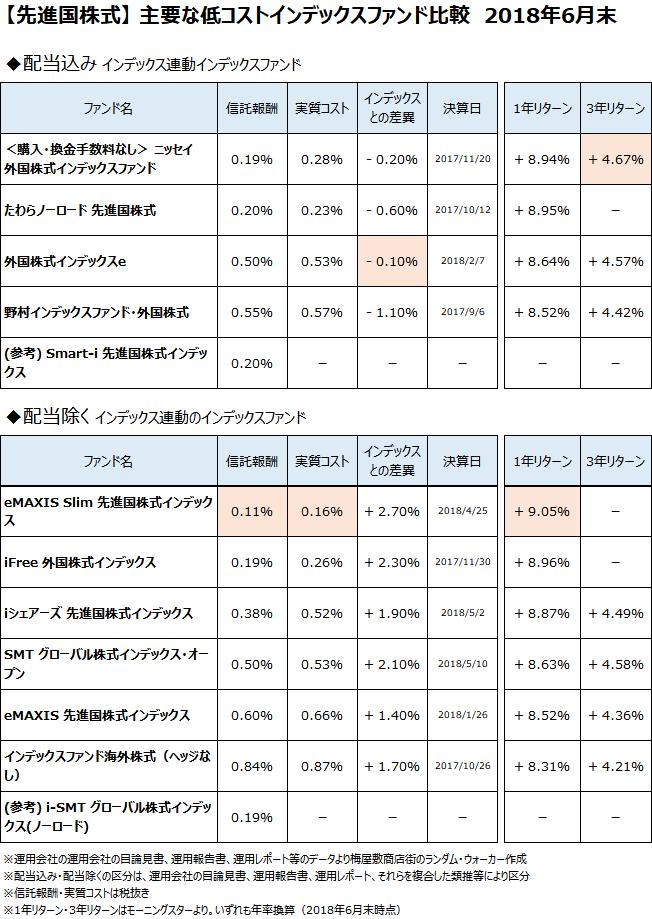 先進国株式クラスの主要なインデックスファンドについて、2018年6月末で比較