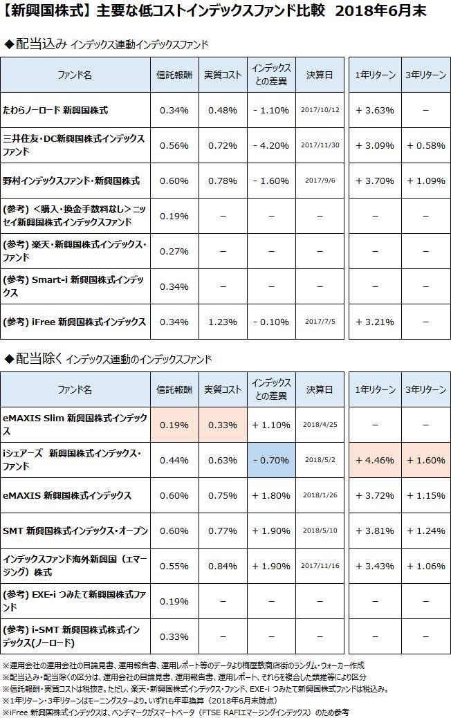 新興国株式クラスの主要なインデックスファンドについて、2018年6月末で比較
