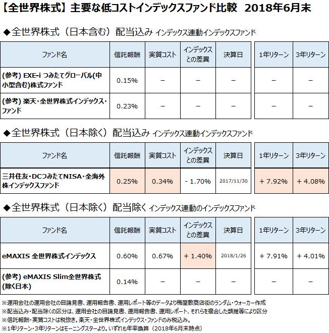 全世界株式クラスの主要なインデックスファンドについて、2018年6月末で比較