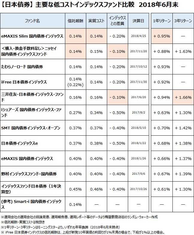 日本債券クラスの主要なインデックスファンドについて、2018年6月末で比較
