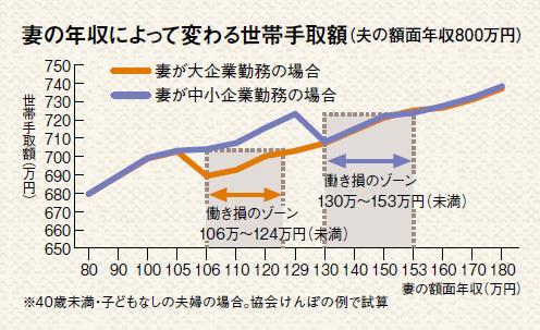 世帯収入推移2018