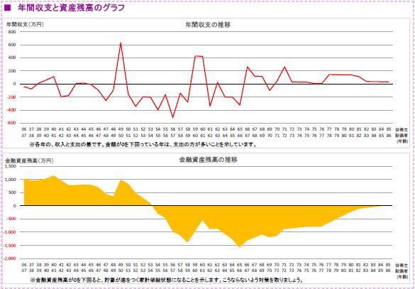 CFグラフ