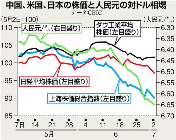prm1807070004-p1_中国、米国、日本の株価と人民元の対ドル相場(データ:CEIC)