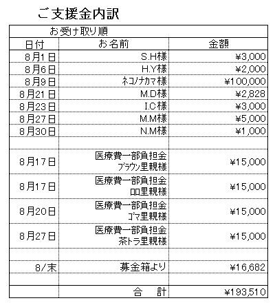 支援内訳201808