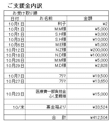 支援内訳201810