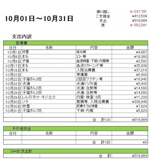 支出内訳201810