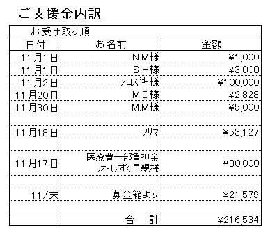 支援内訳201811