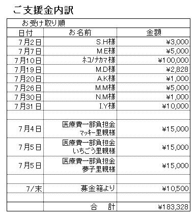 支援内訳201807
