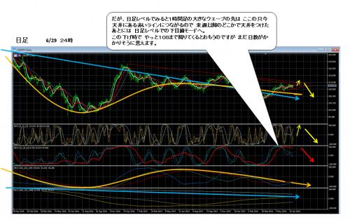 ドル円_2018_0629_2