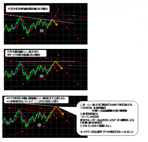 ドル円_2018_0630_2
