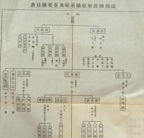 満州国政府組織系統及重要職員表