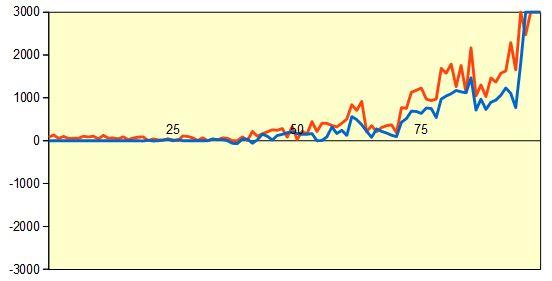 第89期棋聖戦第1局 形勢評価グラフ