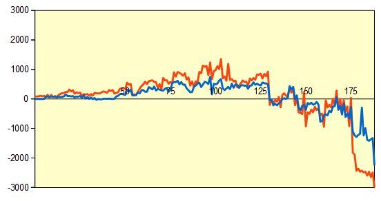 第68回NHK杯1回戦第11局 形勢評価グラフ