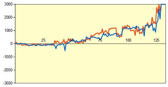 第59期王位戦第1局 形勢評価グラフ