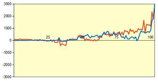 第66期王座戦挑決T 斎藤七段vs藤井七段 形勢評価グラフ