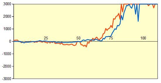 第68回NHK杯1回戦第15局 形勢評価グラフ