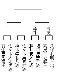 AbemaTVトーナメント 途中経過2