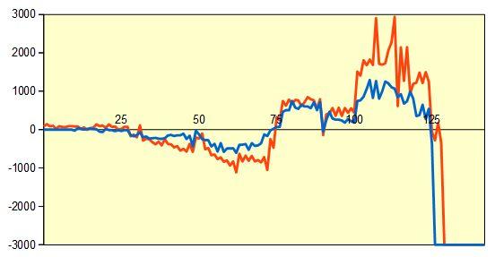 第77期順位戦 羽生竜王vs深浦九段 形勢評価グラフ