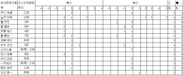 201808棋力認定会60