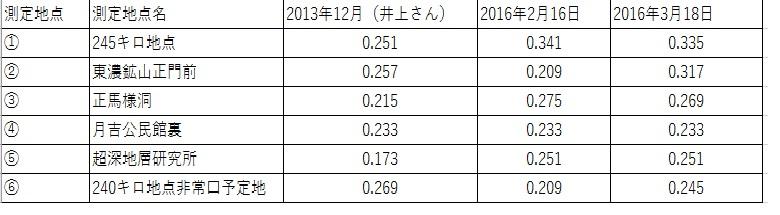 岐阜県245Km地点 3回測定