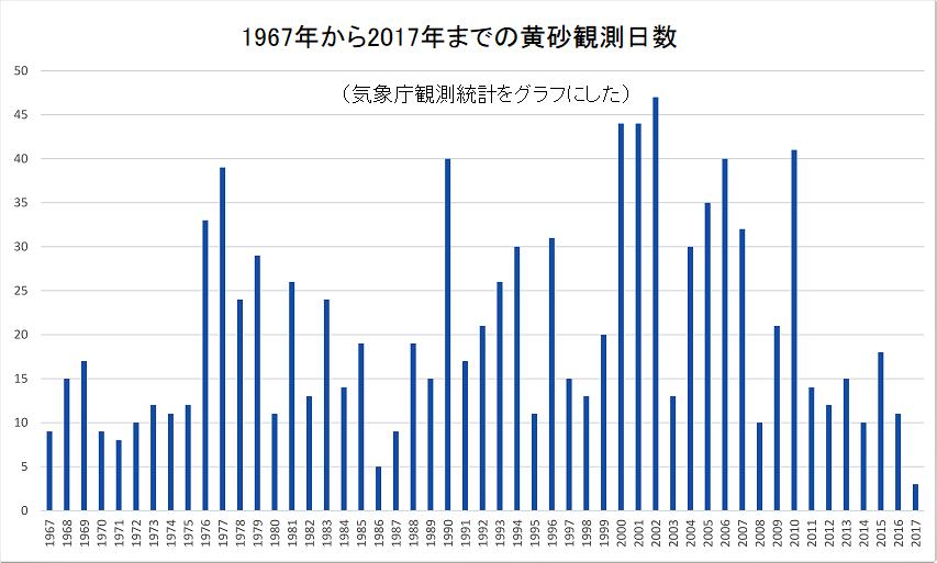 1967年から2017年までの黄砂観測日数