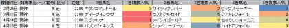 人気傾向_阪神_芝_2200m_20180101~20180617