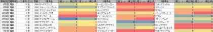 脚質傾向_福島_芝_2000m_20180101~20180701