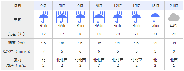 20180610_weather.png