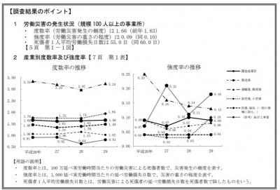 2017労働災害動向調査