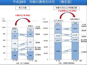 平成29年労働災害(確定)
