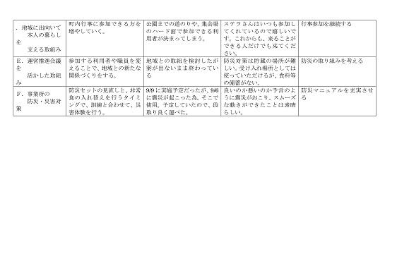 サービス評価総括表(2-4)-2P8