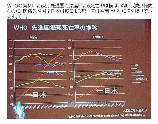 日本人だけ右上がりに抗癌剤(マスタードガス)で死んでいる疑惑