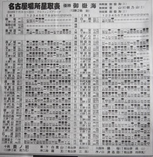 20180723・大相撲01