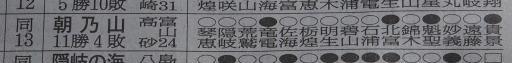 20180723・大相撲11・敢闘賞=朝乃山