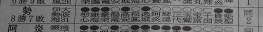 20180723・大相撲13・本当の殊勲賞は勢では?