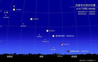 皆既月食のイメージ(c)国立天文台