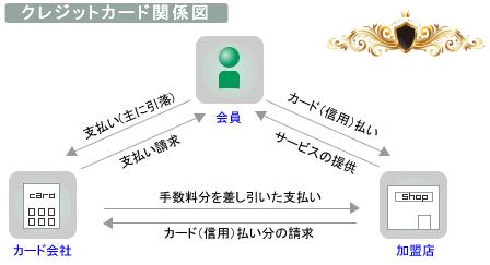 クレジット会社関係図